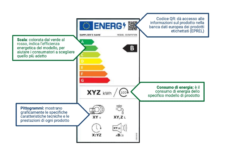 nuova etichetta energetica.jpg